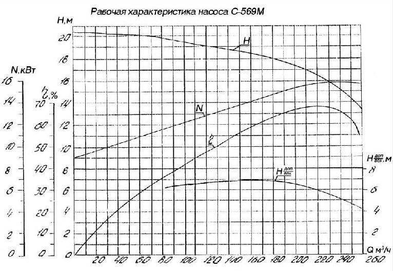 Рабочая характеристика насоса С-569М