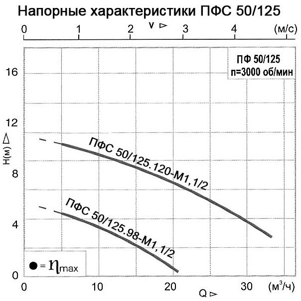 Рабочие характеристики насосов ПФС 50/125